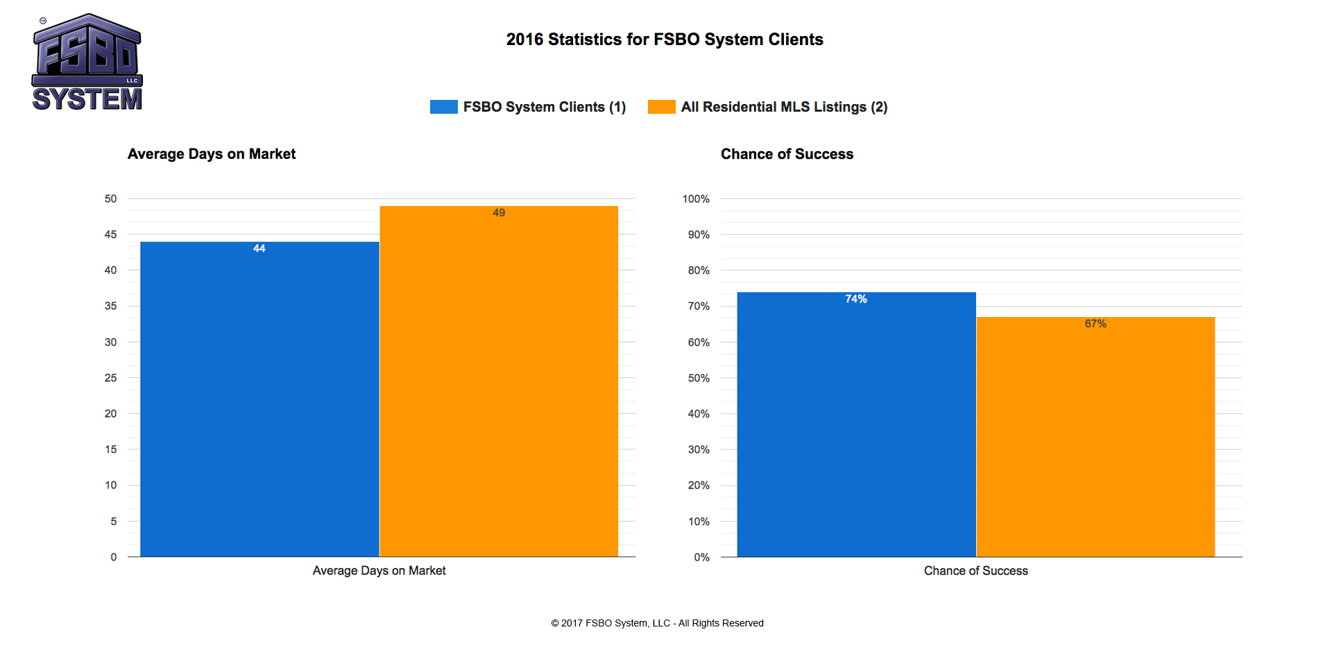 2016-Statistics-for-FSBO-System-Clients-Combined-V2