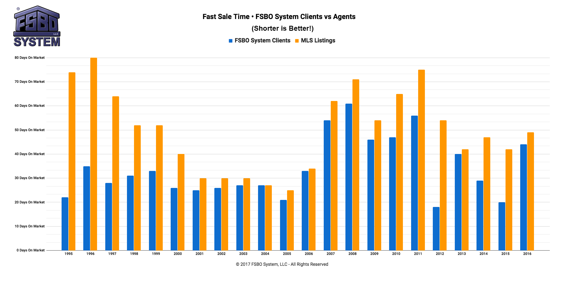 Fast-Sale-Time-FSBO-System-Clients-vs-Agents-2017