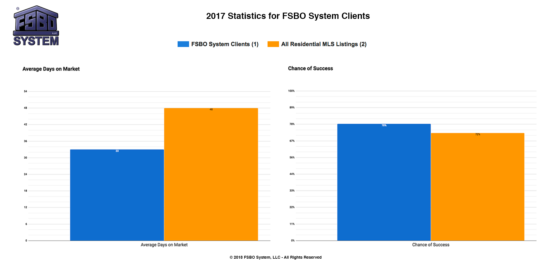 2018-Statistics-for-FSBO-System-Clients-Combined