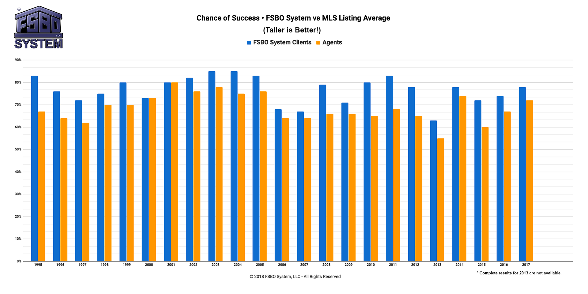 Chance-of-Success-FSBO-System-vs-MLS-Listing-Average-2018