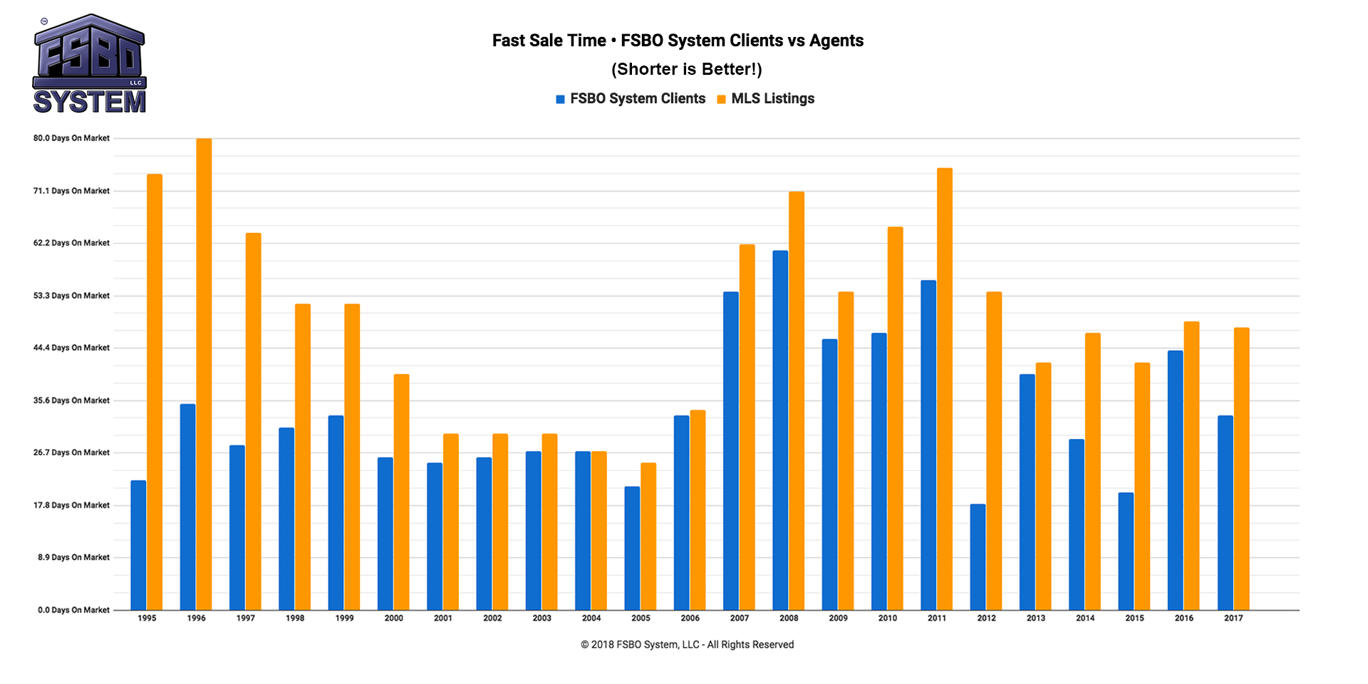 Fast-Sale-Time-FSBO-System-Clients-vs-Agents-2018
